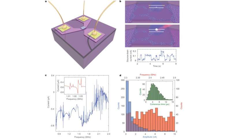 Exploring defects in nanoscale devices for possible quantum ...