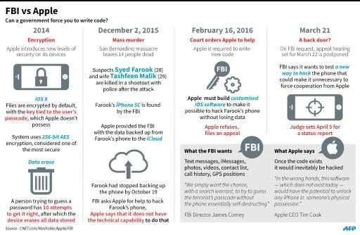 FBI defends handling of Apple case after retreat
