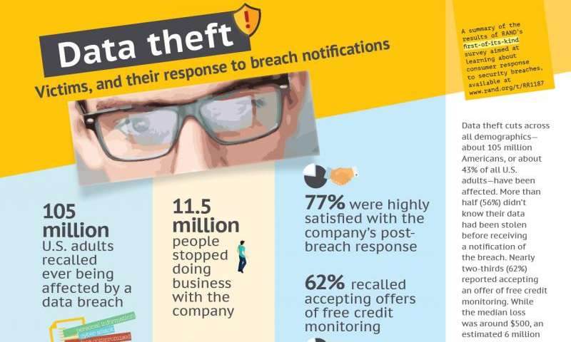 Few consumers penalize companies after data breach, study finds