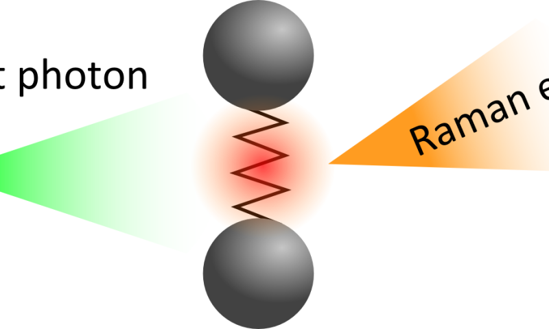 Figure 1. Diagram of the Raman effect