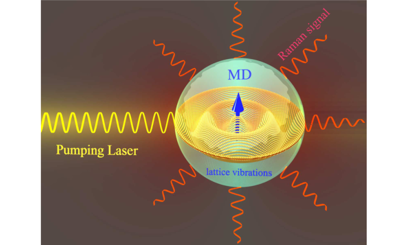 Figure 2. A schematic view of resonant Raman scattering by a nanoparticle.