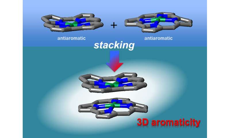 First experimental evidence of 3-D aromaticity in stacked antiaromatic compounds