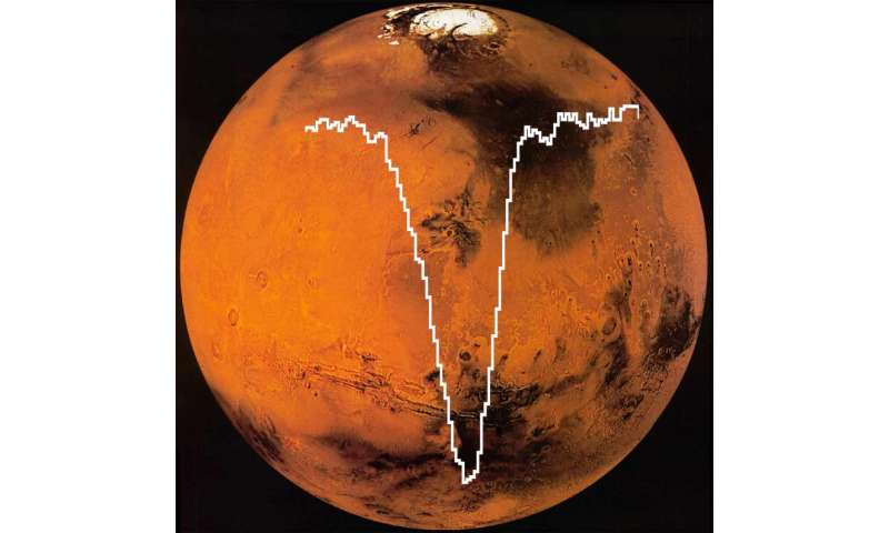 Image result for NASA Just Detected Oxygen in The Martian Atmosphere