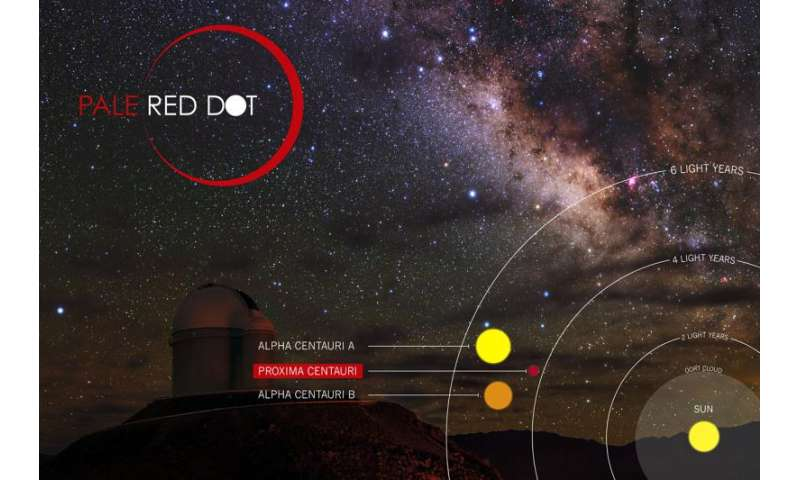 Follow a live planet hunt--Pale Red Dot campaign launched