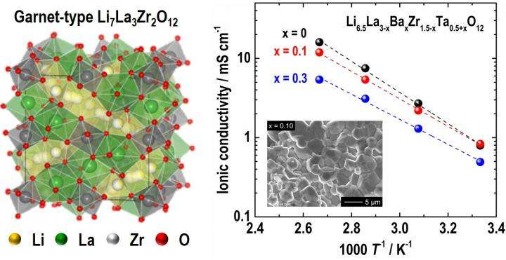 Garnet-type fast ionic conductor for all-solid-state lithium battery