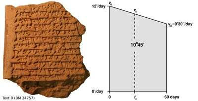 Geometry in Babylonian astronomy