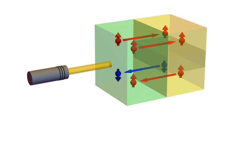 Gigantic ultrafast spin currents