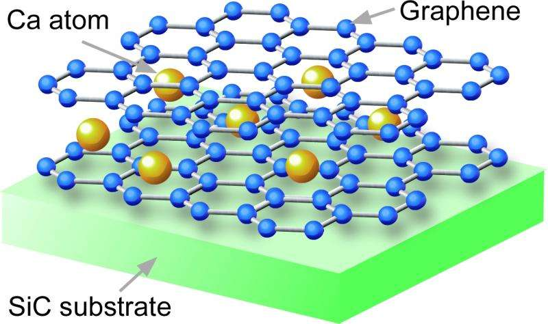 Graphene becomes superconductive - Electrons with