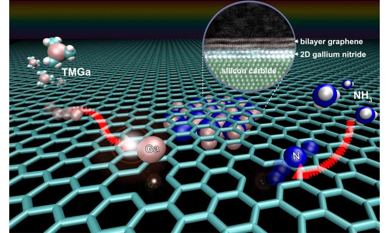 Graphene key to growing 2-dimensional semiconductor with extraordinary properties