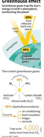 HFCs and the greenhouse effect