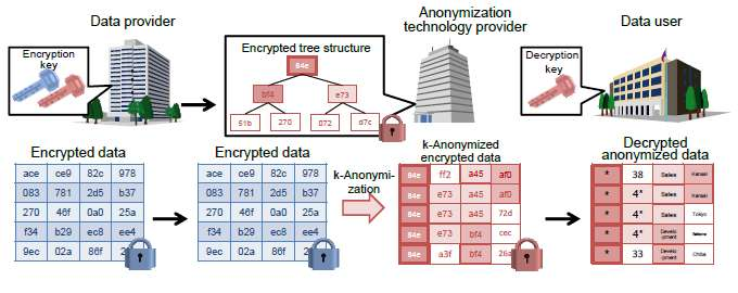 Hitachi develops technology to anonymize encrypted personal data
