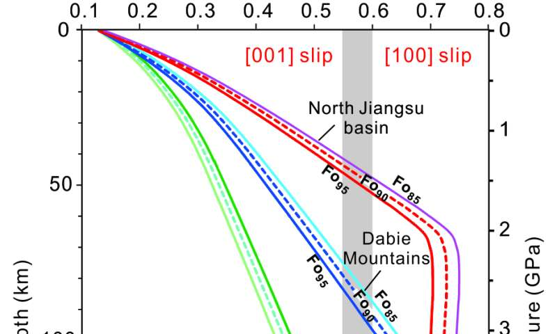 Homologous Temperature Of Olivine Links Deformation Experiments And