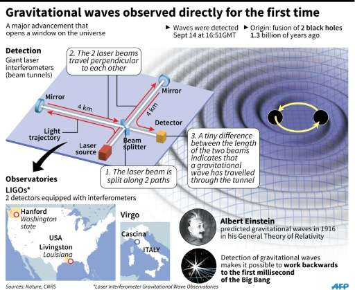 Three gravitational wave projects unveiled in China