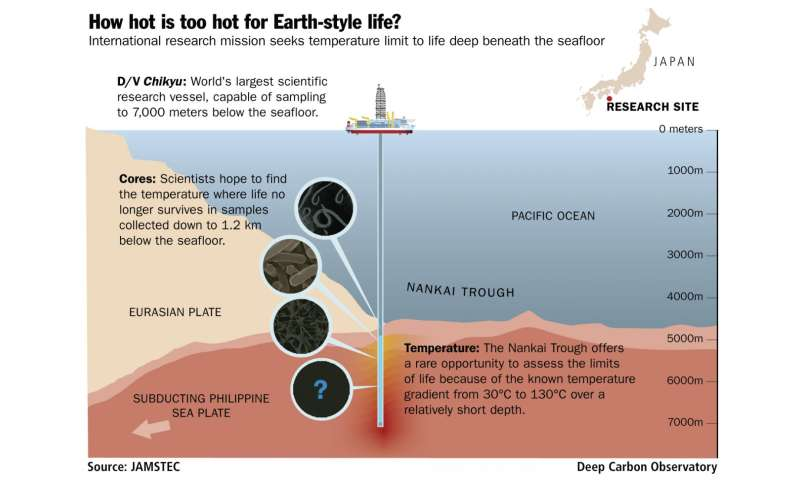 How hot is too hot for Earth-style life?
