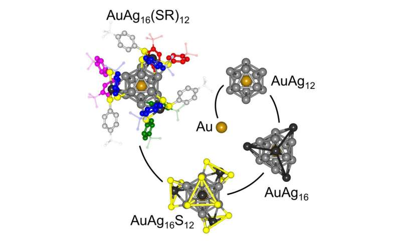 Hybrid approach predicts and confirms structure of complex metal nanoparticles