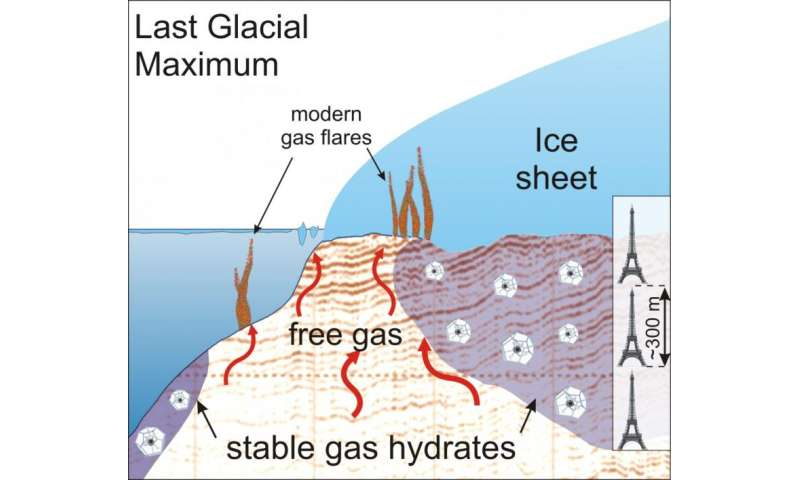 Ice streams can be slowed down by gas hydrates