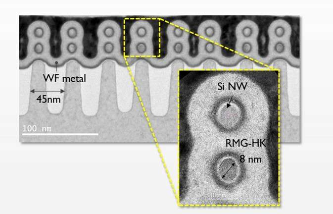 Imec demonstrates gate-all-around MOSFETs with lateral silicon nanowires at scaled dimensions