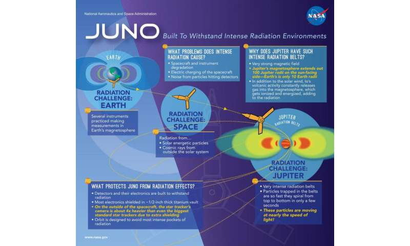 Infographic: Juno, Built to Withstand Intense Radiation Environments