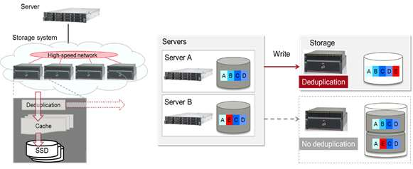 In-memory deduplication technology to accelerate response for large-scale storage