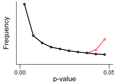 Is the p-value pointless?