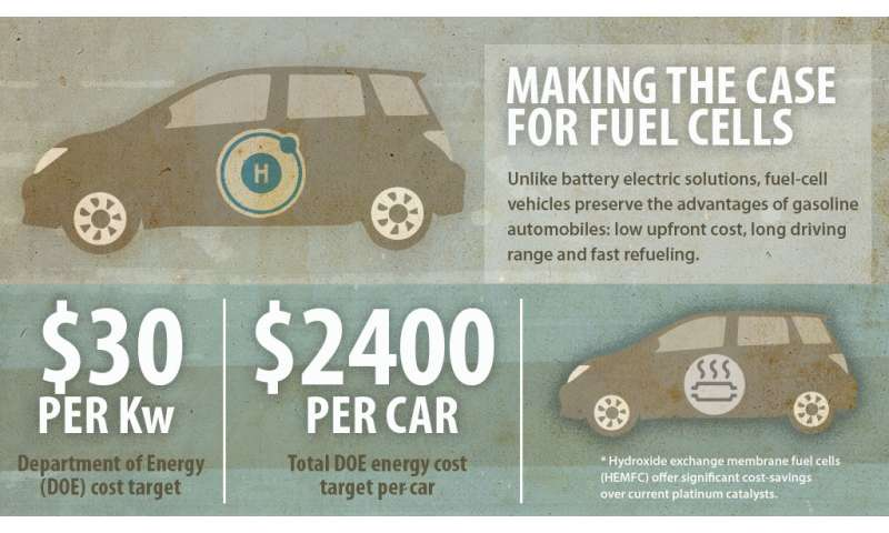 It's basic: Alternative fuel cell technology reduces cost