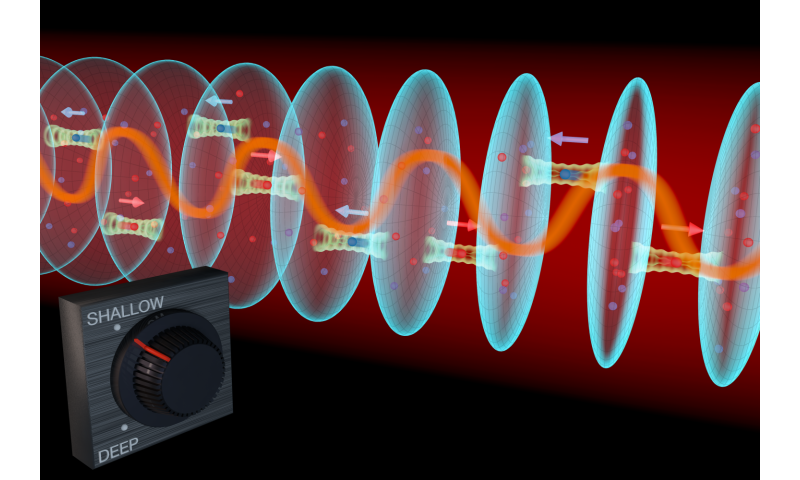 JILA atomic clock mimics long-sought synthetic magnetic state
