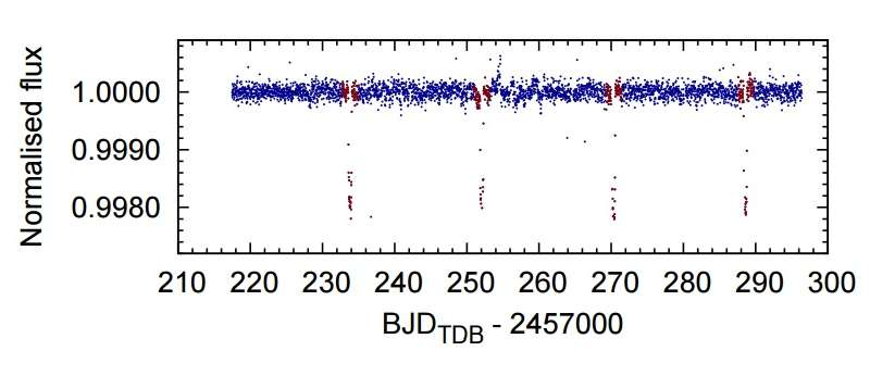 Jupiter-like planet discovered in a distant star system