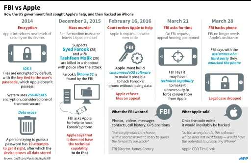 Key issues in the legal and technical showdown between Apple and the US government