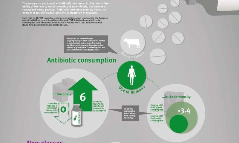 Last-line antibiotics are failing