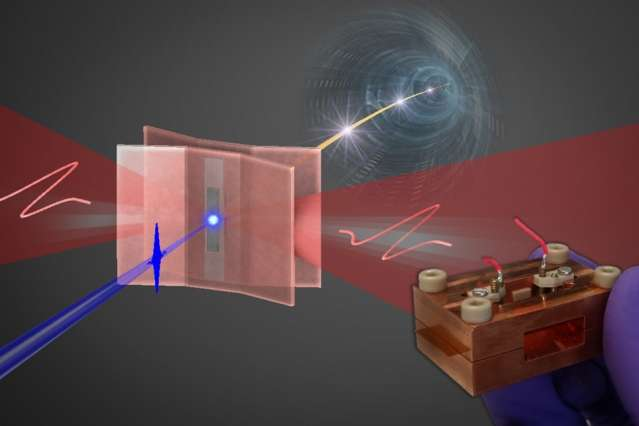 Low-power tabletop source of ultrashort electron beams could replace car-size X-ray devices