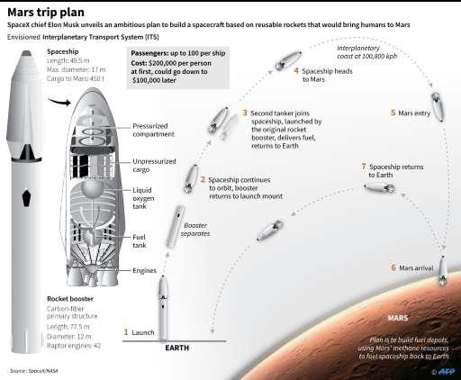Mars trip plan