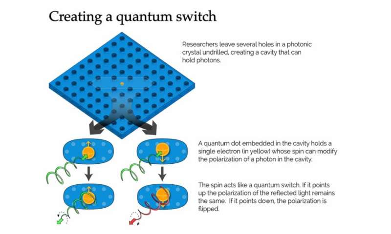 Nanoscale cavity strongly links quantum particles