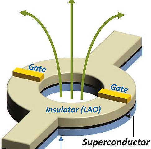 Nano-switches for superconductivity