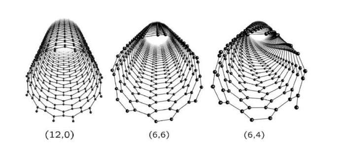 Nanotubes' 'stuffing' as is