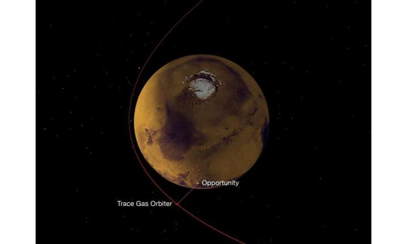 NASA radio on Europe's new Mars Orbiter aces relay test