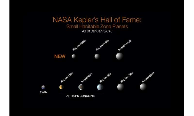 NASA's Kepler marks 1,000th exoplanet discovery, uncovers more small worlds in habitable zones