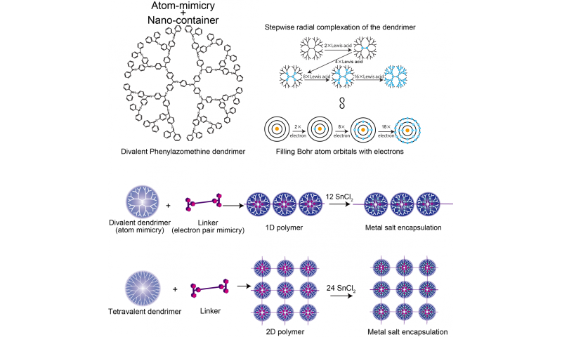 New aspect of atom mimicry for nanotechnology applications