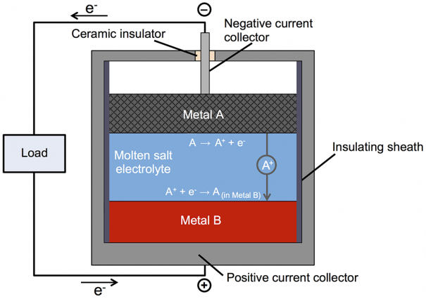 New battery made of molten metals may offer low-cost, long-lasting storage for the grid