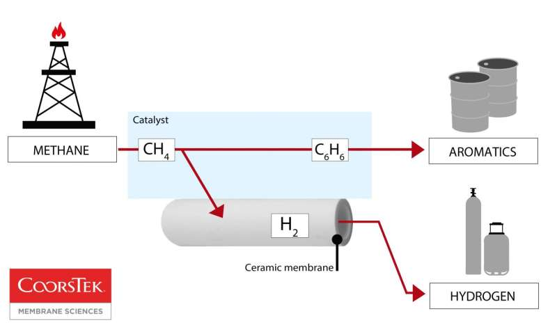 an advanced ceramic membrane converts methane (natural gas, ch4) to  aromatic chemicals and high-purity hydrogen  credit: coorstek