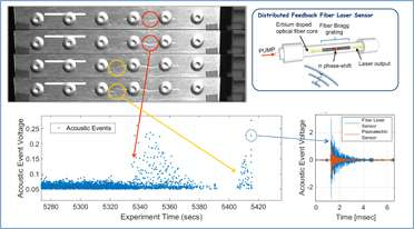 New fiber laser sensor technology for structural health monitoring systems