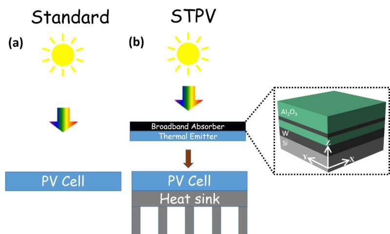 New high-temperature device captures a broader solar wavelength spectrum