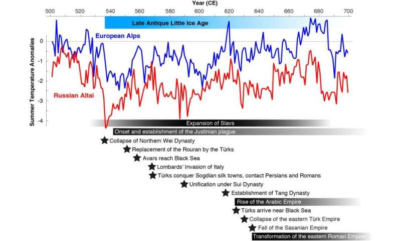 New 'Little Ice Age' coincides with fall of Eastern Roman Empire and growth of Arab Empire