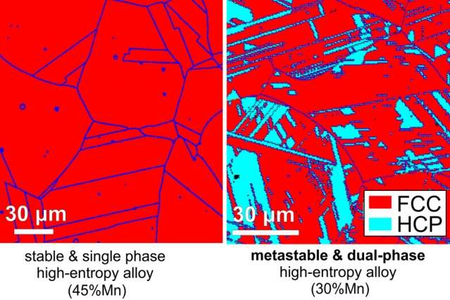 New metal alloys overcome strength-ductility tradeoff