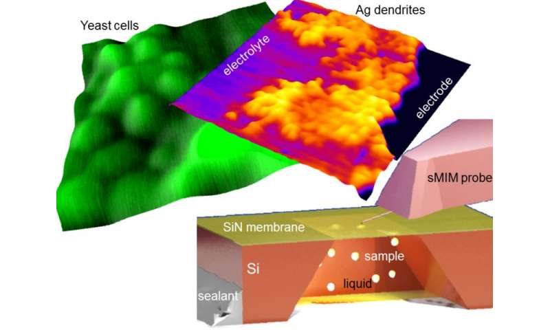 New microwave imaging approach opens a nanoscale view on processes in liquids