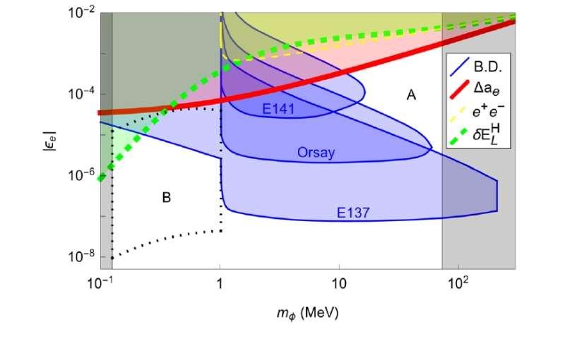 new scalar boson