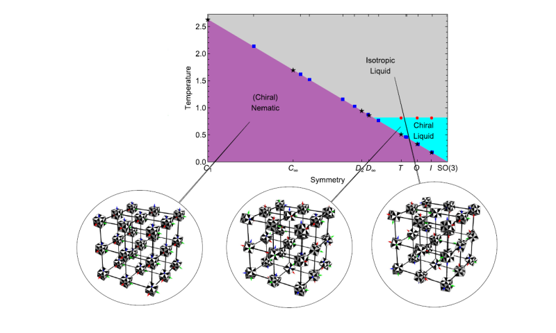 New theory on liquid crystals with high symmetry