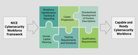 NICE framework provides resource for a strong cybersecurity workforce