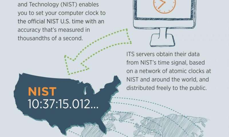 NIST's internet time service serves the world