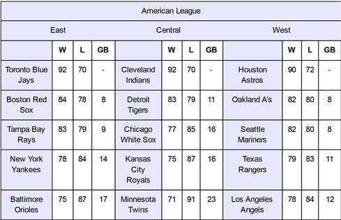 Mathematical Sciences Professor Predicts Winners Of Major League 2016 Baseball Season The Mets Come Out On Top