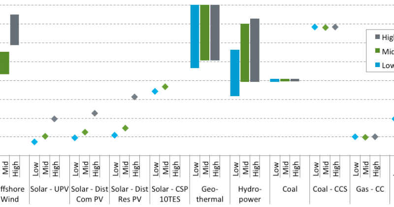 NREL releases updated baseline of cost and performance data for